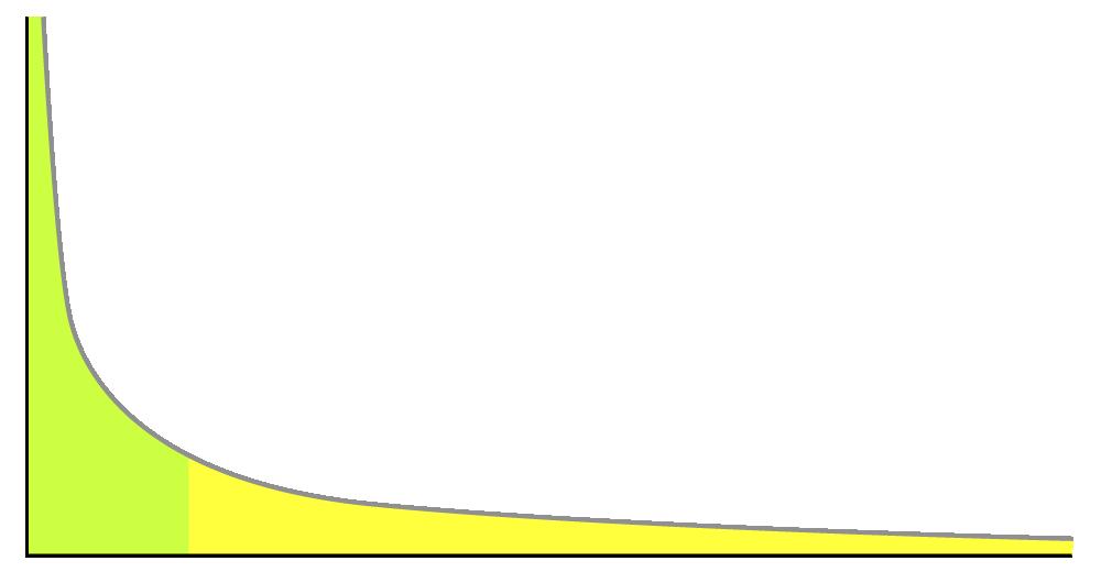 Det sker fler sökningar per sökord i den gröna delen. Längst ut på den gula delen så sker en sökning per sökord.