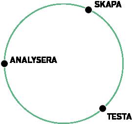 En iterativ process illustreras oftast som en cirkel.